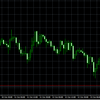 そんなにリスク要因があるわけでもないのにドル円が売られている現状