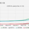 (台湾コロナ事情)「台湾国内感染者267例。5日連続100人超。中南部でも感染者」