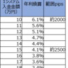【トラリピ3すくみ検証】トラリピハーフ&ハーフ完全検証:33週目 (11/23)。先週分です。年利換算4.1%です。淡々とした値動きです。