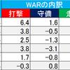 (プロ野球を「研究する」編No.63)2019プロ野球・注目選手名鑑!!「ヤクルト編」
