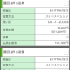 【お知らせ】園田競馬のおかげでプラス収支!明日の予想をお休み...