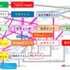 【2021年5月改訂】ポイ活路線図~ポイントは交換が命~