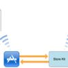 iOSのアプリ内課金の資料