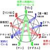 エニアグラムの基本【第5回】世界との関わり方(②結びつき)
