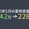 2020年5月の運用資産状況(142万→228万)