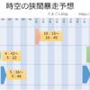 【MU Legend】7/31(火) 時空の狭間暴走予想