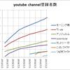 アップフロントのyoutubeのチャンネルの登録者数調べ【20170202】