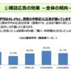 【マーケティング】 雑誌の広告効果(広告接触率は約70%)