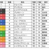 京阪杯(GⅢ)の予想を行います。
