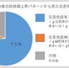日本人の3/4が陰のワクチンを接種済み