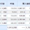 【12月15日投資結果・売買あり】日本株も米国株も反落も、配当金入金