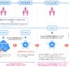 Kaizen Platform CTO が考える、これからのエンジニアに求められるもの