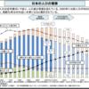 日本の人口推移から、Webコンテンツの市場規模を考えてみる