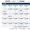 【関西圏・中部発】次回のSFC修行チャンスは5月末~6月!関西発那覇行きはPP単価6円台!