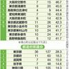 <首都圏 おもしろランキング>女性議員割合が高い地方議会 トップ葉山 大磯も半数 - 東京新聞(2018年10月27日)