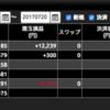 NEET生活〜90日目〜