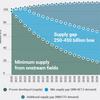 向こう20~30年以内、石油不足になることが懸念されています