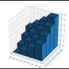 matplotlib - bar3d() で3次元棒グラフを作成する。