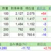 2019.7.25(木) 資産状況