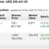 米国株投資状況 2020年12月第3週