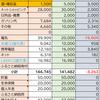 【家計簿】1月分家計簿公開!(2021年1月20日~2021年2月19日)