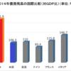 「フィッチ日本国債を1段階格下げシングルA」について徹底検証〜米英の格付け会社に投資判断を全面的にゆだねるべきではない