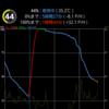 F-04Gのバッテリー消費