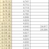 首相官邸サイトのワクチン一般接種データ捏造疑惑続報9/7(火)