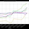 <9月の月間MVPは国内株>インデックスファンド比較(株、債券、リート)