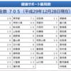 今週の薬局系ニュース|都道府県別の健康サポート薬局数一覧、後発加算75%・85%など