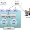 Open vSwitch on Ubuntu Server 12.04 LTS(5)