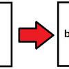Windowsでたった2工程で簡単な自動バックアップができる!バッチを作って設定してみた