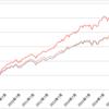 配当貴族指数の収益力!ダウ工業平均やS&P500と比較!