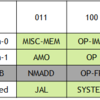 RISC-Vにおける命令拡張についてのポリシー