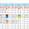 【データ分析】2018/10/13-新潟-11R-妙高特別ダ1200