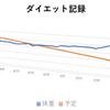 【ダイエット67日目】+100g