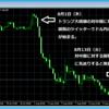 2019年8月1日、8月13日にドル円が急落&急上昇!!一体何がおこった??
