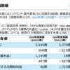 西武ホールディングス 株主優待(1000株)コロナ禍での業績は?