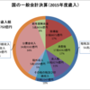 国の一般会計決算(2015年度)