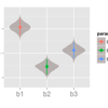 Bayesian modeling with R and Stan (1): Overview