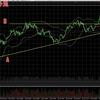 ビットコインFX 7月18日チャート分析