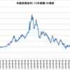 アメリカ長期金利(10年国債)の推移と長期データのダウンロード方法