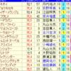 函館1200mで期待は4頭。今日も戸崎さんの新馬は買いません