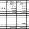 キャブコン トレーラー 費用比較