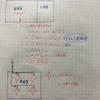 空調設備 単位床面積あたりの冷暖房負荷の概算値
