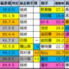【神戸新聞杯(G2)偏差値確定2021】1位はシャフリヤール
