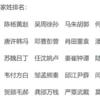 香港で多い姓と中国で多い姓の比較