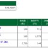 保有株含み損益 -2017.5.12