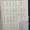 千代田の月足を書き始める&空売り通信の譜を書いてみる