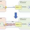 【初心者必見】Oracle Cloud Infrastructure(OCI) の仮想ネットワーク(VCN)とYAMAHAルータ間をVPN接続で繋いでみた
